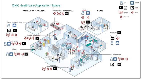QNX Healthcare Application Space
